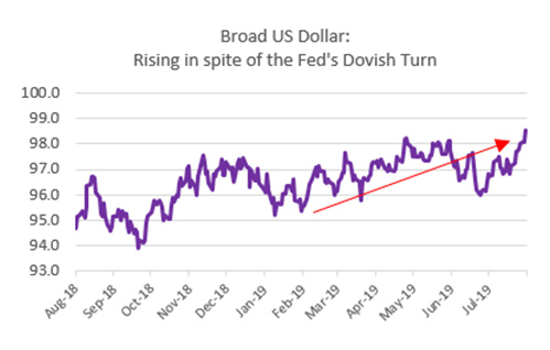 Broad US Dollar