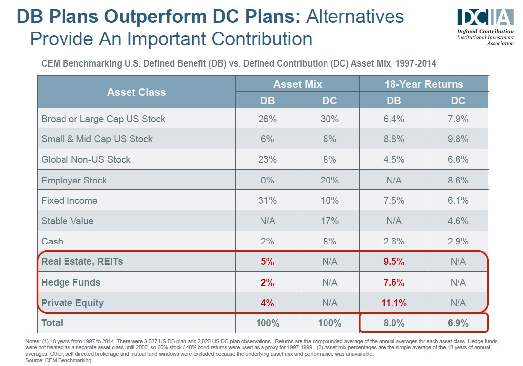DB Plans Outperform DC Plans EN