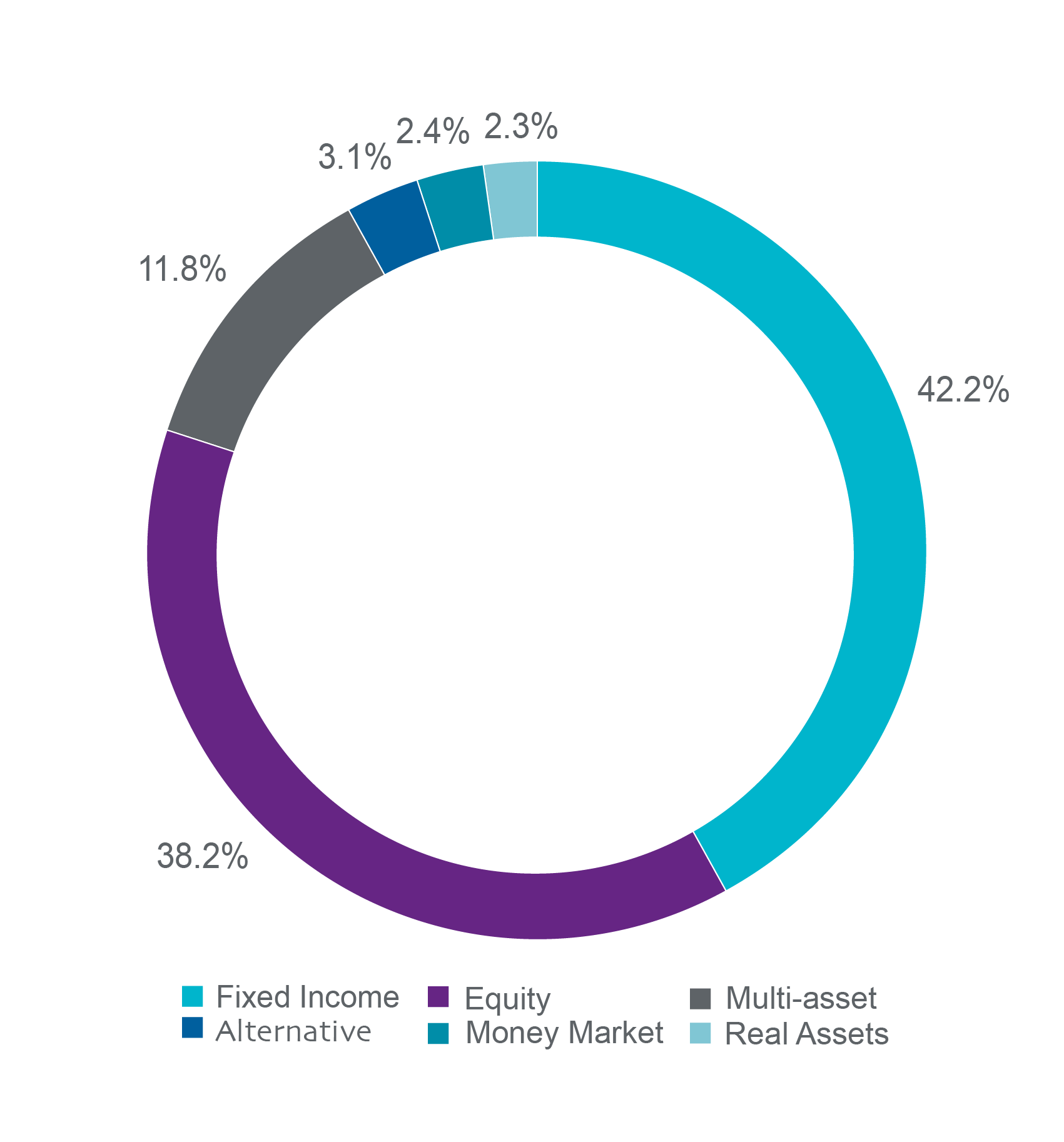 Figure 1 pie chart shows allocations: Fixed income (42.2%), Equity (38.2%), Multi-asset (11.8%), Alternatives (3.1%), Real assets (2.3x%) and Money market (2.4%).