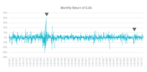 Monthly Return of DJIA