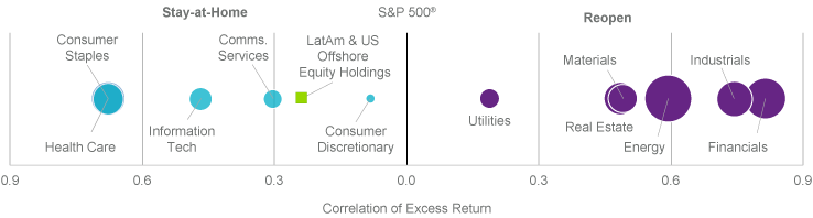 Correlation of equity sectors with Stay-at-Home vs. Reopen economies