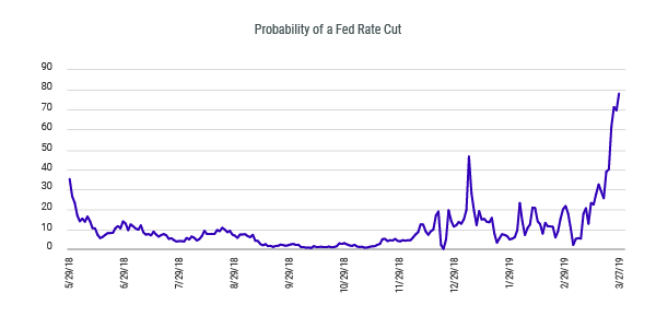 Probability of Fed Rate Cut