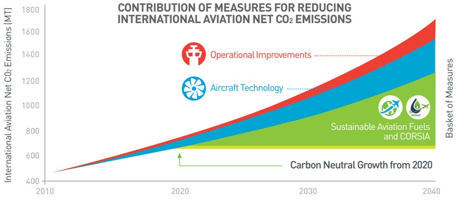 Reducing aviation emissions