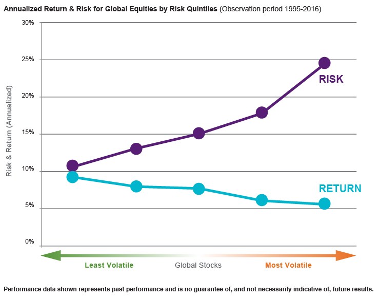 Annual Return & Risk for Global Equities by Risk Quintiles