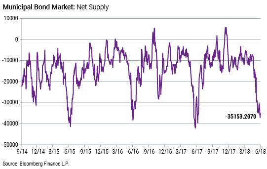 Municipal Bond Market: Net Supply