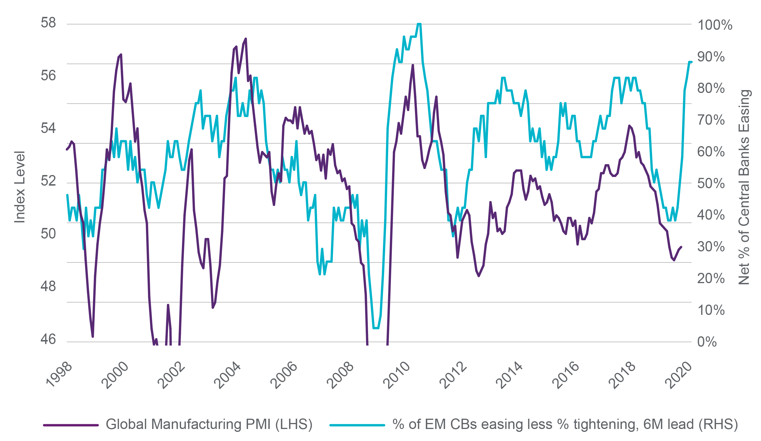 Manufacturing PMI vs EM Central Bank Policy (1/30/98 - 10/31/19)