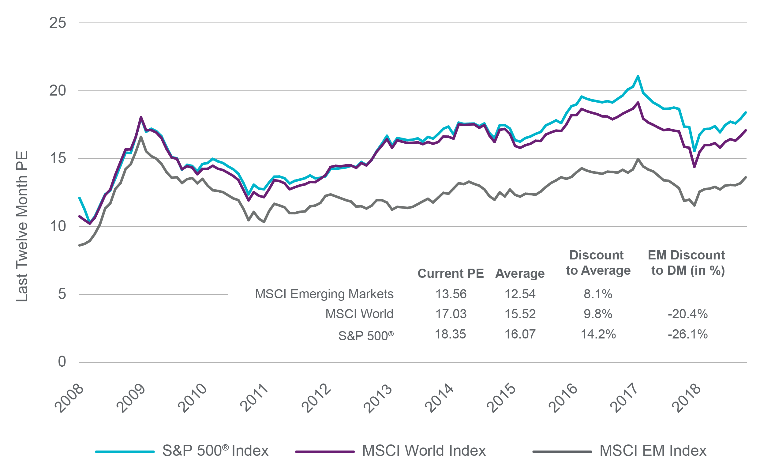Emerging Market Valuations (12/31/08 - 10/31/19)
