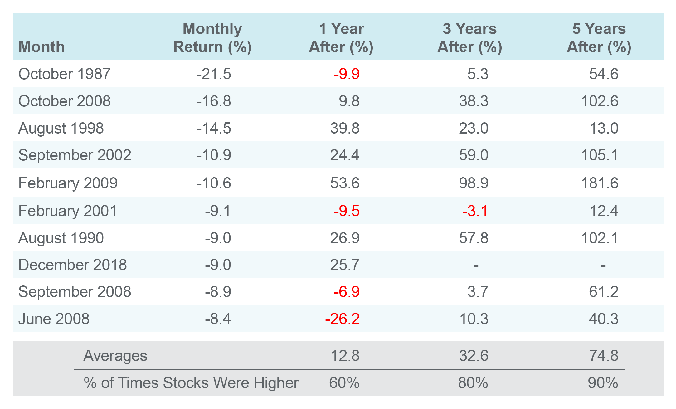 A chart showing the returns of the US stock market after the 10 worst months