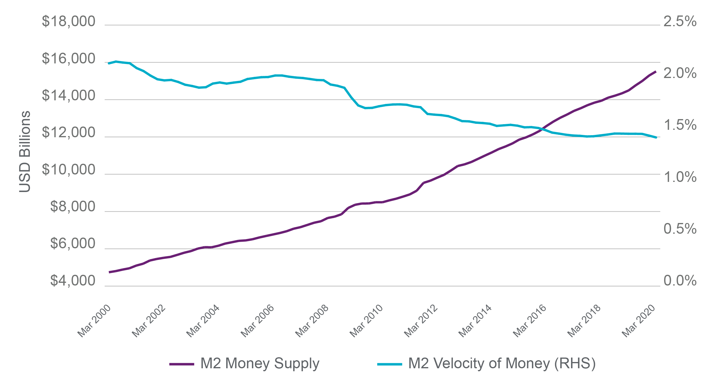 Chart - M2 Money Supply and M2 Velocity of Money (RHS)