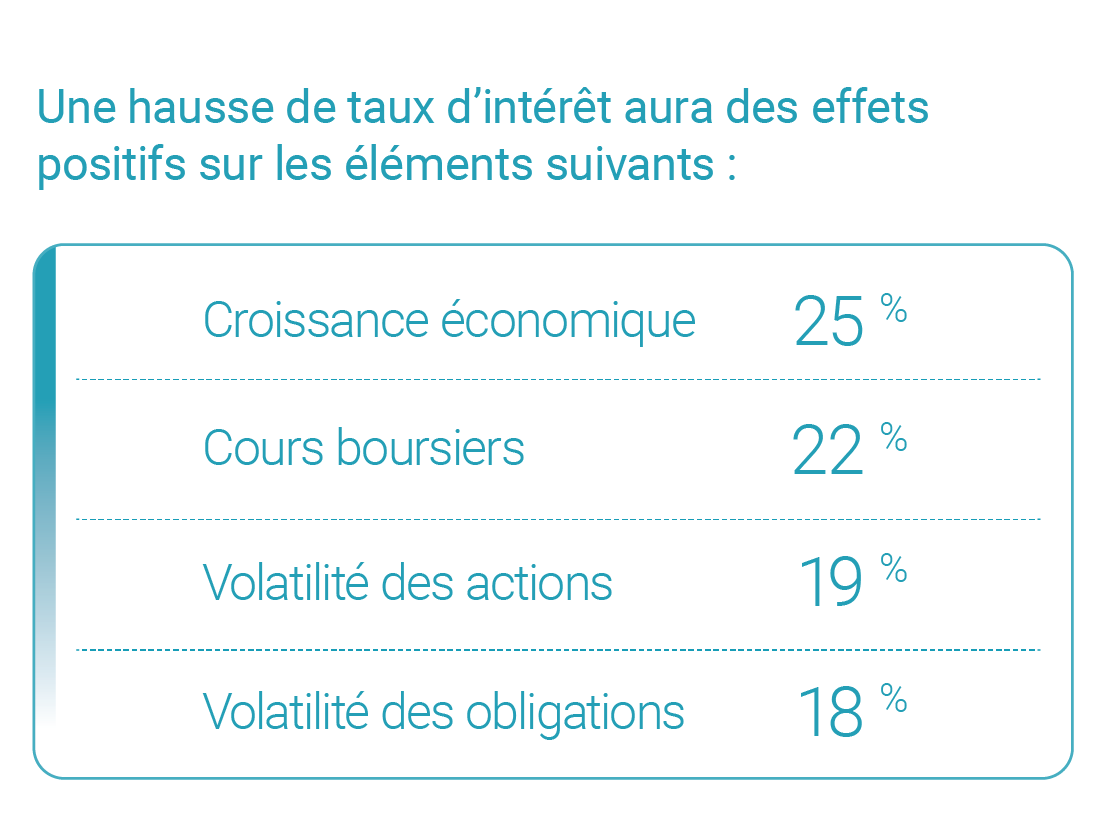 WEB41 0618 Article page Canada site French Financial Professional Survey 05