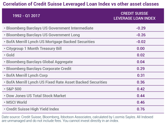 Correlation of Credit Suisse Leveraged Loan Index vs. other asset classes