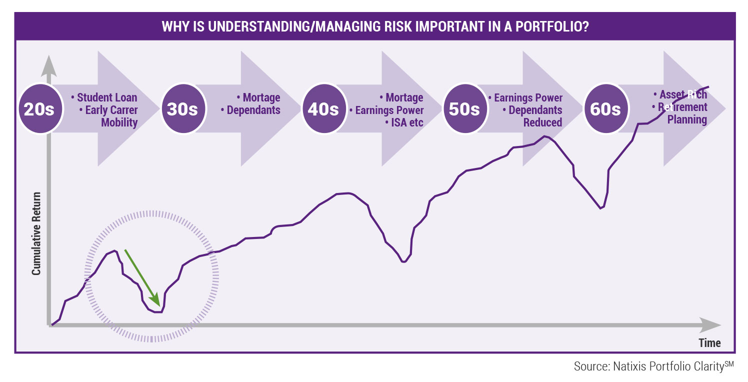 Why is Understanding/Managing Risk Important in a Portfolio?