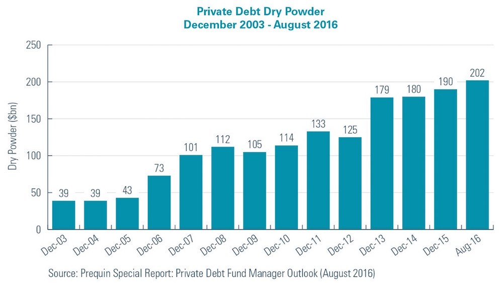 Private Debt Dry Powder