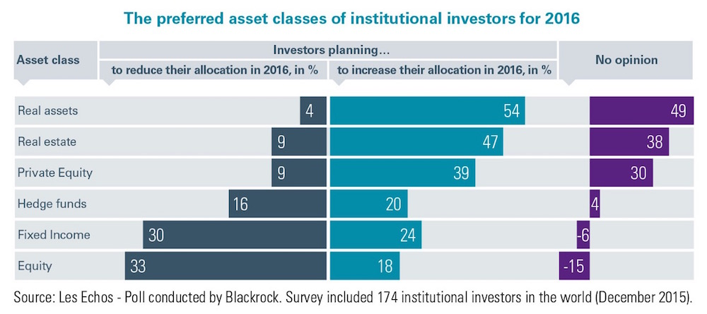 The preferred asset classes of institutional investors for 2016