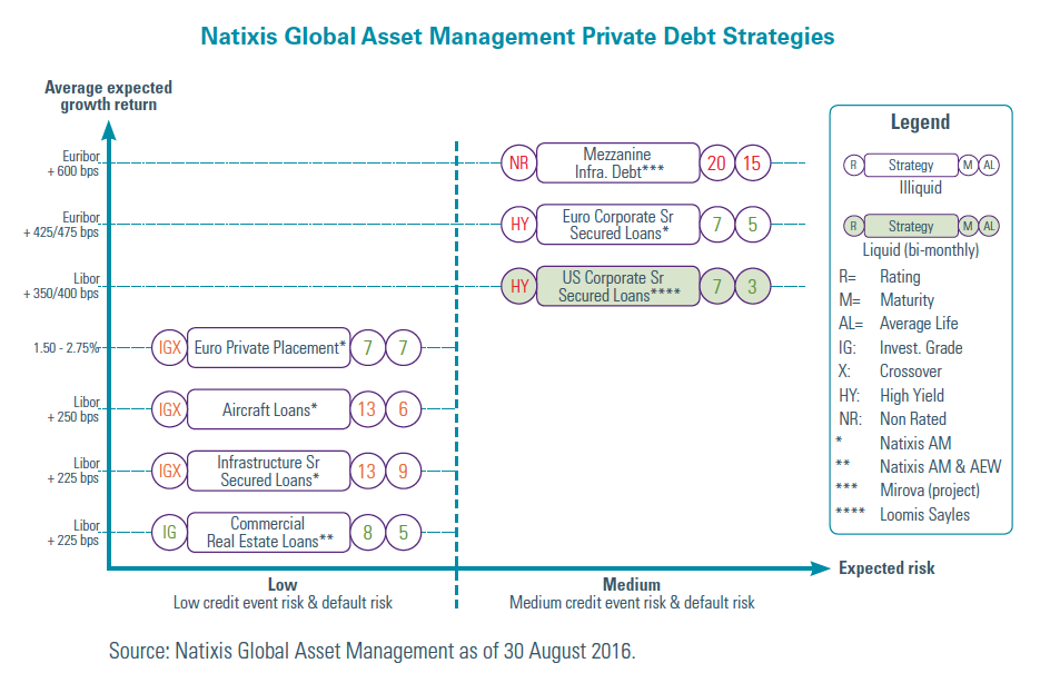 Natixis Global Asset Management Private Debt Strategies