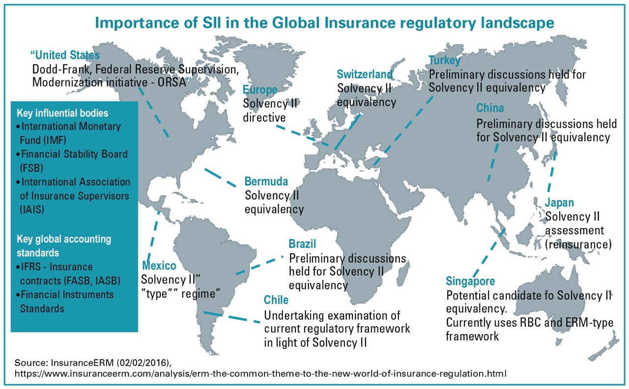Importance of SII in the Global Insurance regulatory landscape