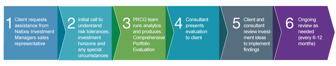 PRCG Portfolio Review Process