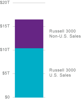US Stock Market: Annual Sales: Only 63% from US (Russell 3000® Index)