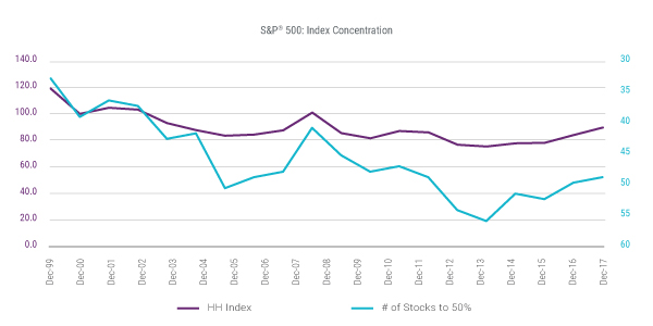 S&P 500®: Index Concentration