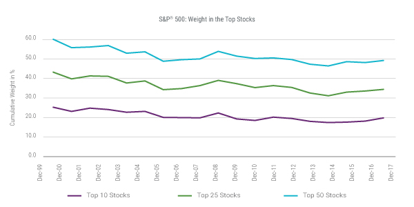 S&P 500®: Weight in the Top Stocks