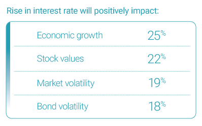 Rise in Interest rate positive impact