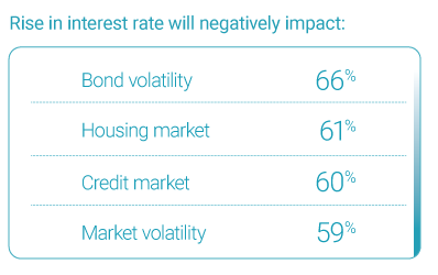 Rise in Interest rate negative impact