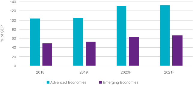 Figure 2: IMF Gross Government Debt Projections (2018–2021F)