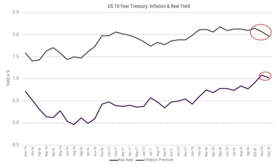 Chart: US 10-Year Treasury: Inflation & Real Yield