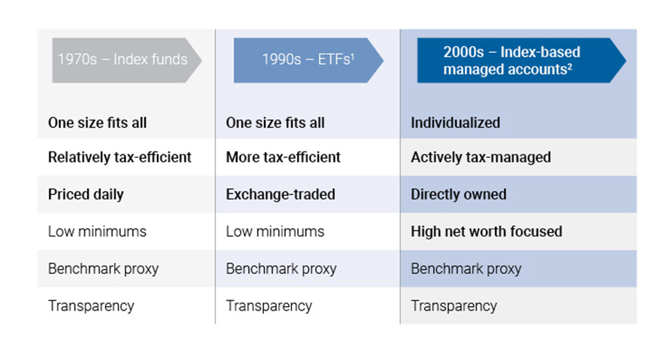 The evolution of indexed investing chart