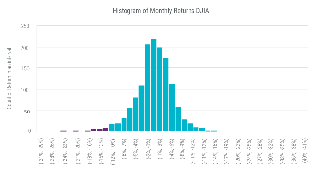 HIstogram of Monthly Returns DJIA