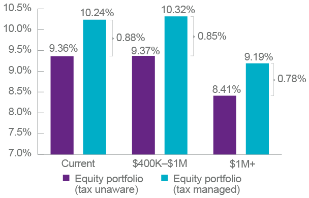 Figure 1 – Actively managed equity-oriented portfolio after-tax returns (12/31/11–12/31/19)